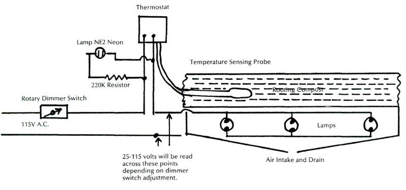 jars v41n2 the lofthouse propagator a 1987 update rh scholar lib vt edu Floor Lamp Wiring Diagram 3-Way Lamp Switch Wiring Diagram