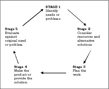differences between the 5 stage model Schneider's model: what's the differences between stages 3 and 4 what are the differences between schneider's stages 3 and 4 difference between modifiers.