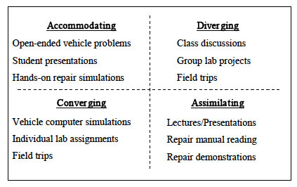 Writing A Review Essay Learning Style Essay Learn English Composition Essay Writing Nuvolexa Jite  Vn The Relationship Between Personality Type And Conventional Language Opening Paragraph Essay also Essay On Humility Learning Style Essay Learn English Composition Essay Writing  Diagnostic Essay Examples