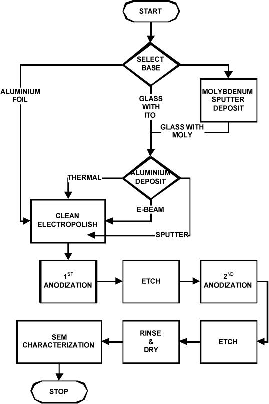 Jots V35n1 Simulation Of A Start Up Manufacturing