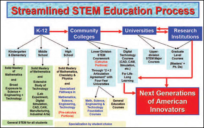 a description of the integration of science technology engineering and mathematics stem Thumb image for stem: science, technology, engineering, & math community  group  opening the world through journaling: integrating art, science, and.