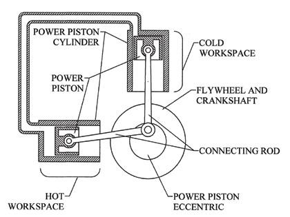 jots v37n2 innovative rotary displacer stirling engine rh scholar lib vt edu stirling engine pv diagram stirling engine schematic diagram