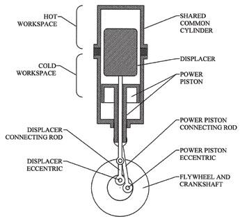 jots v37n2 innovative rotary displacer stirling engine rh scholar lib vt edu stirling engine ts diagram stirling engine ts diagram