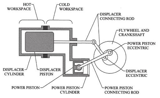 jots v37n2 innovative rotary displacer stirling engine rh scholar lib vt edu can stirling engine diagram stirling engine block diagram