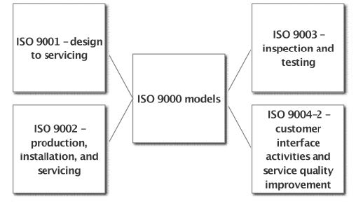 The influence of motivations and other factors on the results of     The impact of ISO      effectiveness on the performance of service  companies  PDF Download Available
