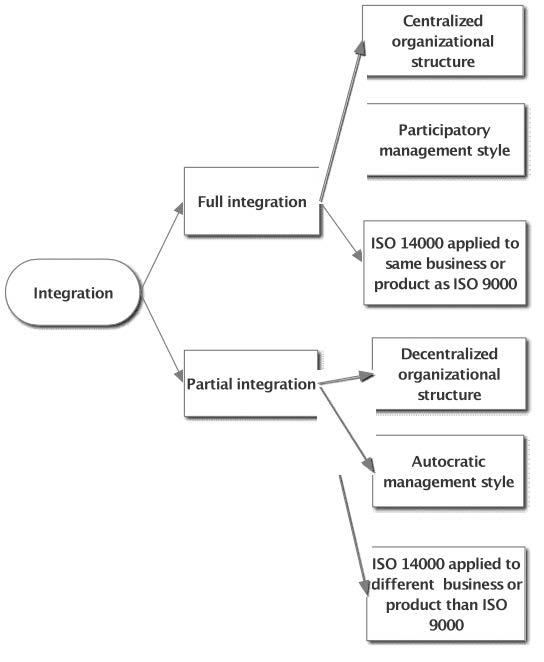 iso 9000 process flow diagram process flow diagram notation iso 9001 2008 process flow diagram - wiring diagram #10