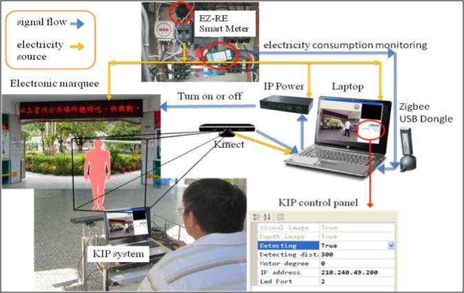 Energy Use Monitoring Systems : Jots v n feasibility assessment of using the kip