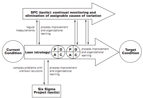 Lean six sigma phd thesis