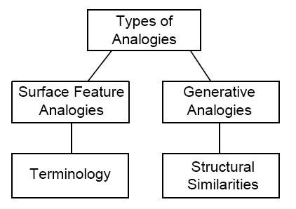 Jte Spring 2008 V19n2 Analogical Reasoning In The Engineering