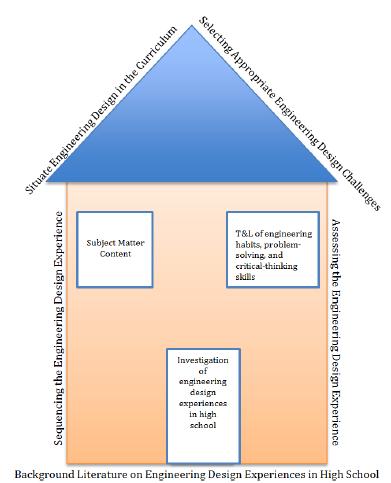 conceptual paper research