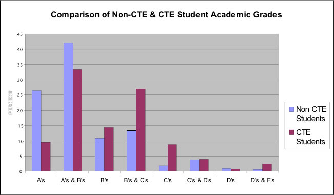 Comparison of non-CTE and CTE Student Academic Grades. The image is a column chart which shows the grades that the students usually receive in school, ranging from Mostly A's, Mostly A's and B's, Mostly B's, Mostly B's and C's, Mostly C's, Mostly C's and D's, Mostly D's, to Mostly D's and F's.