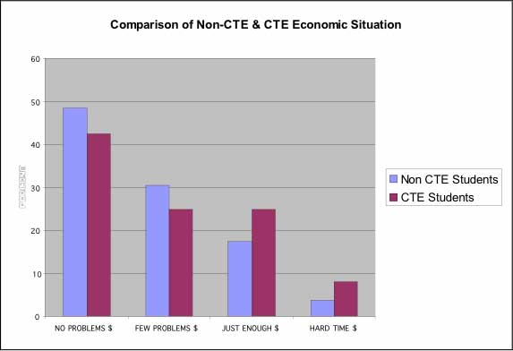 Comparison of non-CTE and CTE Economic Situation. The image is a column chart which shows students' family situation in reference to income. Options included: (1) hard time getting enough money; (2) just enough money; (3) few money problems; and (4) no money problems.