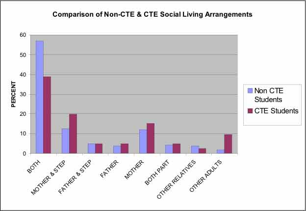 Comparison of non-CTE and CTE Social Living Arrangements. The image is a column chart which shows students' social living arrangements, by indicating who they live with, including: (1) both your mother and your father; (2) your mother and a stepfather; (3) your father and a stepmother; (4) with father only; (5) with mother only; (6) your mother some of the time and your father some of the time; (7) with other relatives; and (8) with other adults.