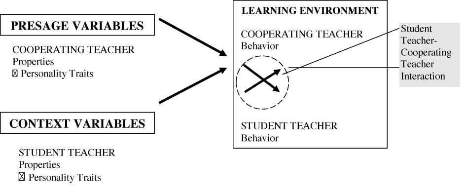 A diagram of Components and variables of interest in the current study:  Presage Variables (Cooperating Teacher, properties, personality traits) and Context Variables (Sudent Teacher, properties, personality traits) arrows to Learning Environment (Cooperating Teacher, behavior and Student Teacher behavior part of Student Teacher-Cooperating Teacher Interaction)
