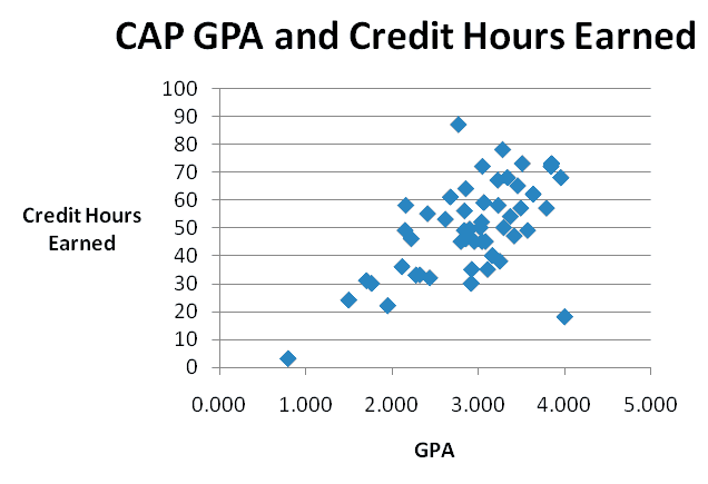 A scatter plot showing CAP students Grade Point Average (GPA) versus Credit Hours Earned