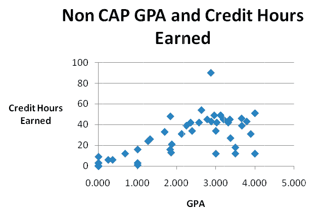 A scatter plot showing Non-CAP students Grade Point Average (GPA) versus Credit Hours Earned