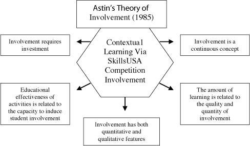 A diagram depicting Contextual learning within Astin's Theory of Involvement (1985). A hexagon labeled, 'Contextual Learning Via SkillsUSA Competition Involvement' has arrows pointing to 5 rectangles labeled, 'Involvement is a continuous concept,' 'The amount of learning is related to the quality and quantity of involvement,' 'Involvement has both quantitative and qualitative features,' 'Educational effectiveness of activities is related to the capacity to induce student involvement,' 'Involvement requires investment'