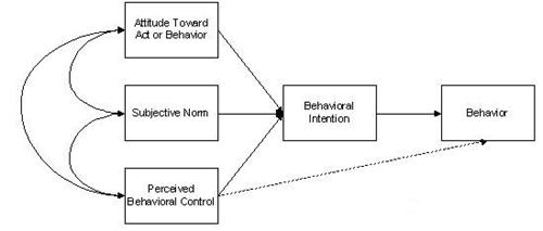 an image of the Theory of planned behavior.1st box -- Attitude toward act or behavior. 2nd box -- Subjective Norm. 3rd box contects to 2nd box--Behavioral Intention. 4th box connect