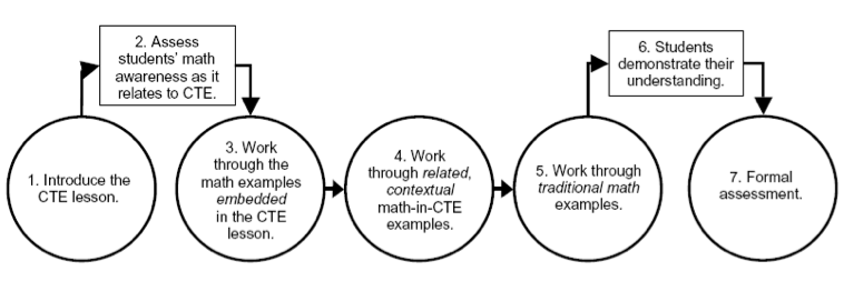 A flowchart of  the Math-In-CTE Model. Step 1 - Introduce the CTE lesson.  Step 2 - Assess students' math awareness as it relates to CTE.  Step 3 - Work through the math examples embedded in the CTE lesson.  Step 4 - Work through related, contextual math-in-CTE examples. Step 5 - Work through tradition math examples.  Step 6 - Students demonstrate their understanding.  Step 7 - Formal assessment.