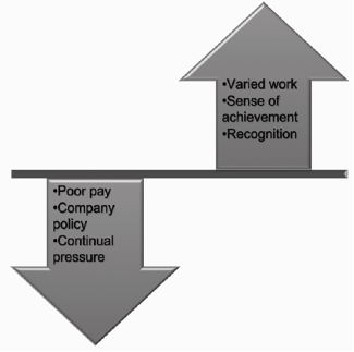 From a horizontal line, a downward pointing arrow is labeled, 'Poor pay, Company policy, Continual pressure.' From the same horizontal line, an upward pointing arrow is labeled, 'Varied work, Sense of achievement, Recognition.'