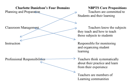Charlotte Danielson or National Board Certification: A Comparison ...