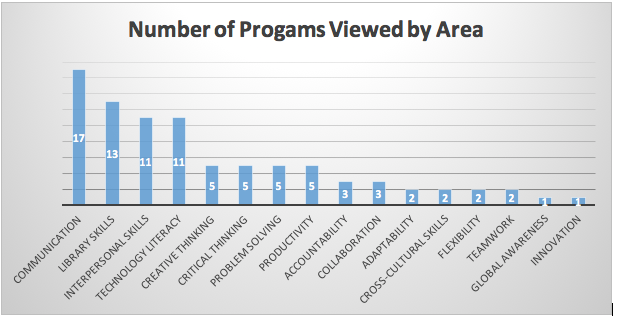 a bar chart displaying the number of programs viewed by area.
