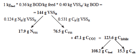 Heterotrophic System: Organic Carbon from Feed