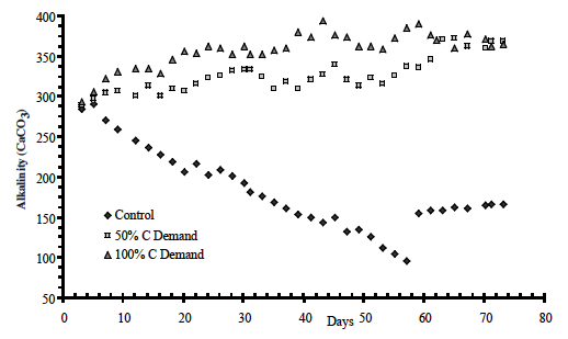 Figure 9. Alkalinity as CaCO3 for the three treatments (control, sucrose at 50% and 100% of feed rate) over the 10 week research period.