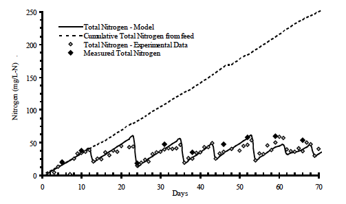 Figure 15. Mass balance on nitrogen for the heterotrophic system with carbon supplementation at 50% of feed rate as sucrose and periodic harvesting of excess bacterial biomass.