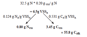 Figure 1. Zero-exchange system with no carbon supplementation, organic             carbon for the heterotrophs from the feed and inorganic carbon for the             autotrophs from alkalinity.