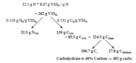 Figure 3. Zero-exchange system with supplemental carbon addition of             approximately 50% carbohydrate addition for 35% protein feed yielding a C/N ratio of approximately 13.0.