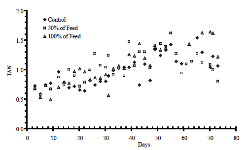 Figure 6. TAN for the three treatments (control, sucrose at 50% and 100% of feed rate) over the 10 week research period.