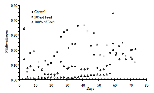Figure 7. Nitrite-nitrogen for the three treatments (control, sucrose at 50% and 100% of feed rate) over the 10 week research period.