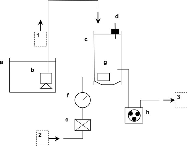 production of microbial flocs using laboratoryscale