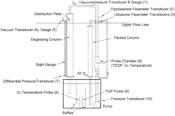 The Passive Vacuum Degasser