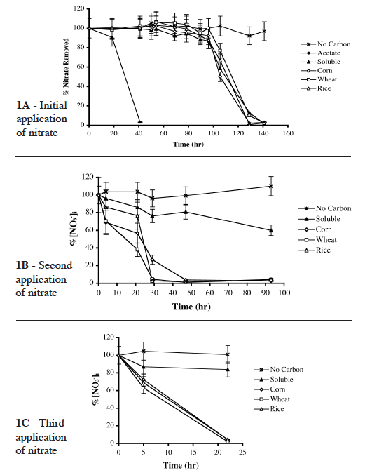 Figure 1. Nitrate removal activity of low-load beads in the presence of various carbon sources.